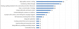 habits-successful-content-marketing-campaigns